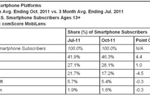 comscore-android-oct-2011